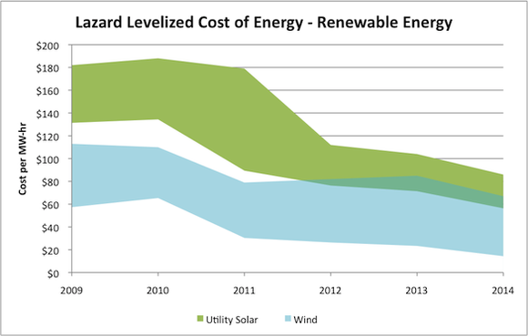 Lazard Lcoe Renewable Energy