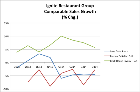 Heres Why Darden Restaurants Is Succeeding And Ignite Restaurant