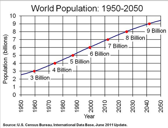 World Population Projections From Us Census Data