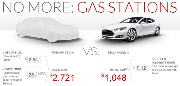 2 54 Per Gallon And Fuel Efficiency Up To Around 28 Miles Savings Come Out Just 1 673 That S A 27 Drop In Tesla Motors Comparative