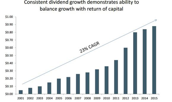 Royal Gold Dividend Growth