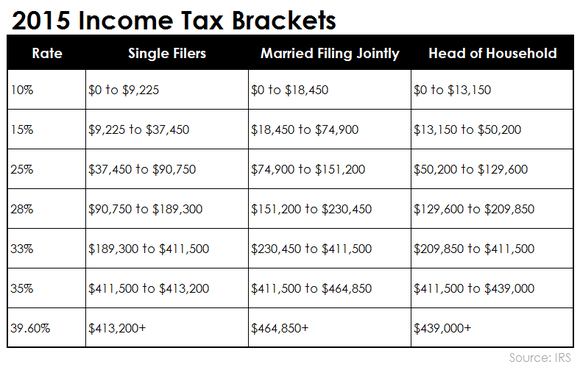 What is the maximum social security tax for 2015 the motley fool