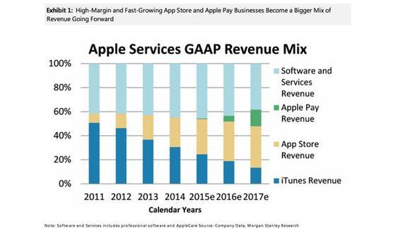 Katy Huberty Apple Services Revenue
