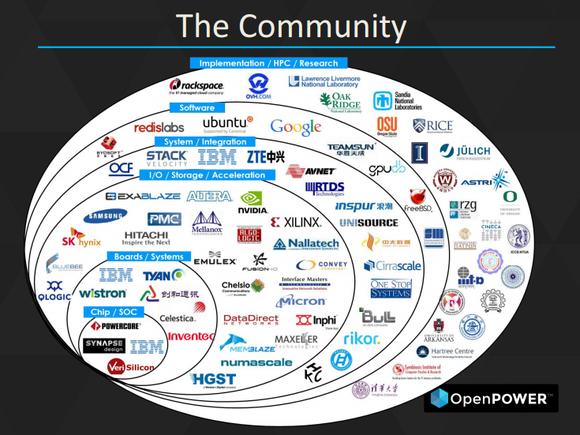 Openpower Community
