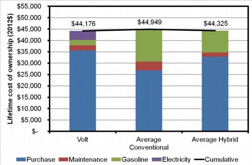Chevy Volt Lifetime Operating Costs