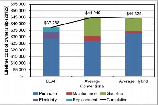 Nissan Lead Ownership Costs