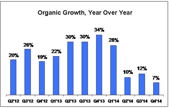 Ddd Organic Growth Rates