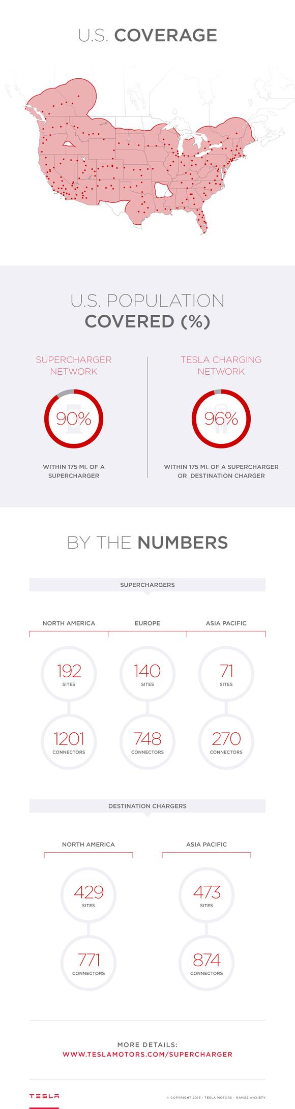 Tesla Charging Infographic March
