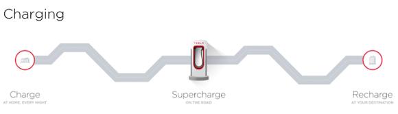 Tesla Charging Network
