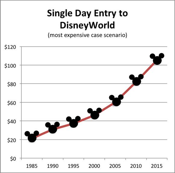 Disney Historic Theme Park Prices Copy