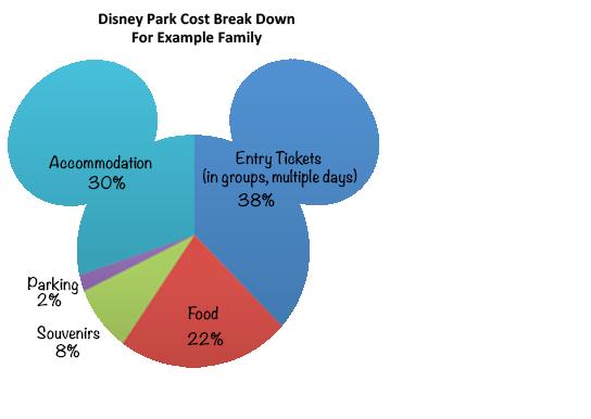 Disney Park Example Family Cost Breakdown