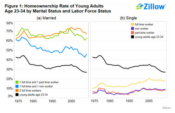 Zillow Marriage Rates