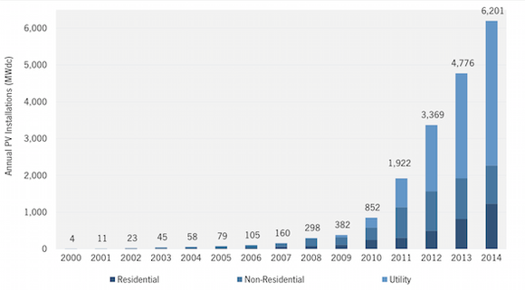 Us Solar Installation Growth
