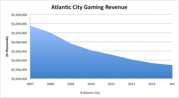 Atlantic City Gaming Revenue
