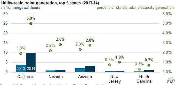 State Solar Output