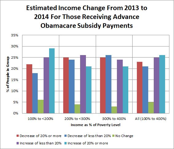 Obamacare Income Change