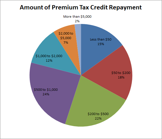 Obamacare Repayment Pie Chart