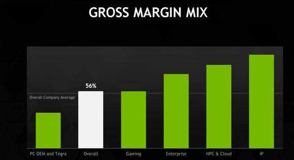 Gross Margin Mix