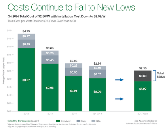 Solarcity Cost Reductions