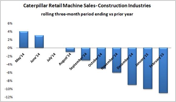 Cat Construction Retail Sales Graph
