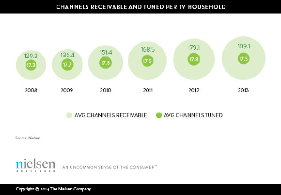 Nielsen Tv Channels Paid For Vs Used