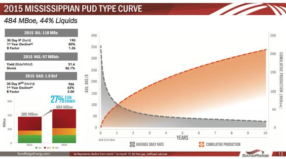 Sandridge Energy Inc Type Curve