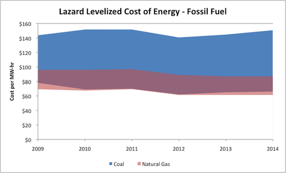 Coal V Natural Gas Cost