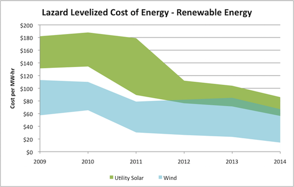 Wind Solar Cost Chart