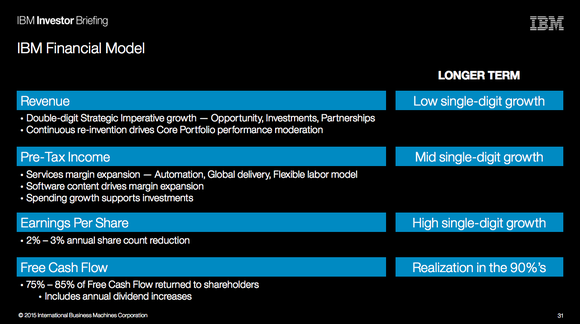 Ibm Long Term Financial Model