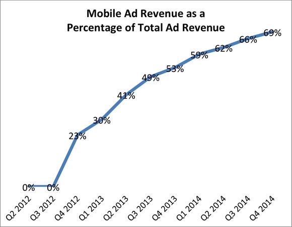 Facebook Mobile Revenue Q