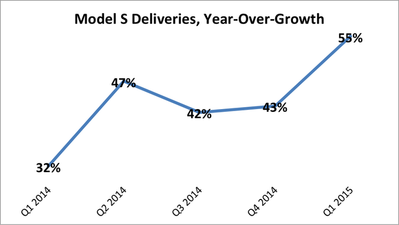 Model S Deliveries Growth