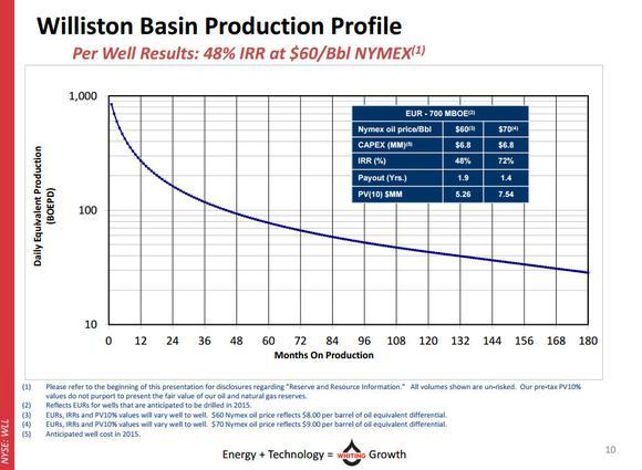 Whiting Petroleum Corp Bakken Returns