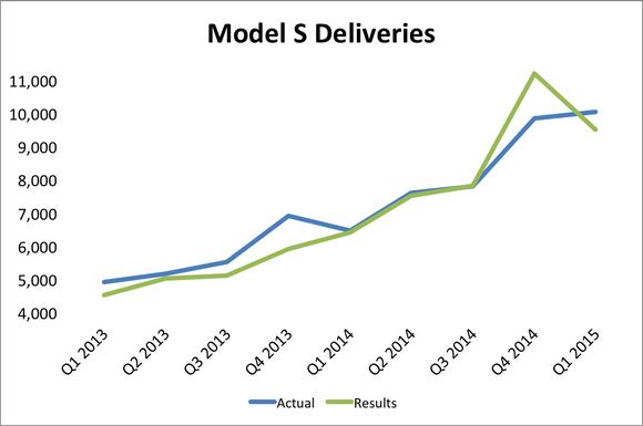 Model S Deliveries Q