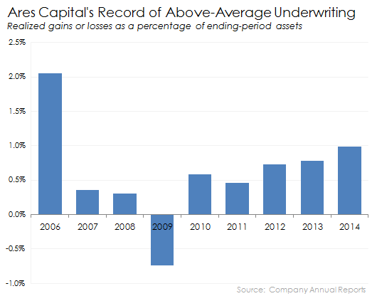 Ares Capital Underwriting
