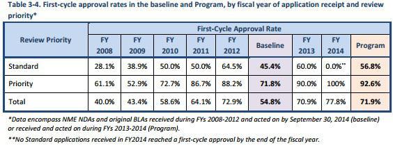 Fda Pdufa Approval Data