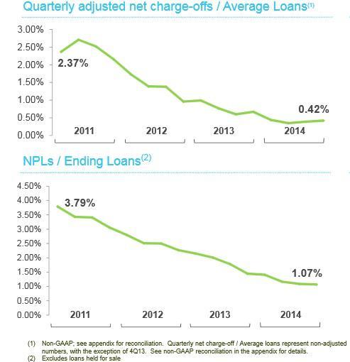 Rf Credit Quality Improvement