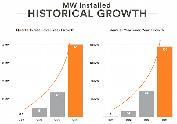 Vivint Solar Growth