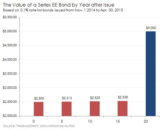 Savings Bond Return By Year