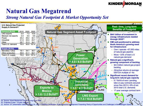 Kinder Morgan Inc Natural Gas Mega Trend