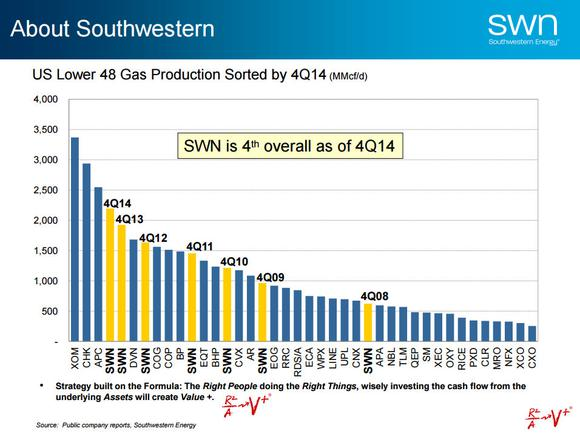 Southwestern Energy Company Top Natural Gas Producers