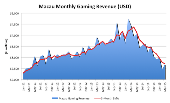 Macau Gaming Revenue