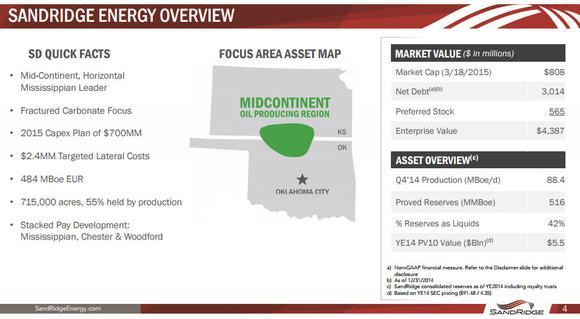 Sandridge Energy Inc Focus