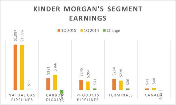 Kinder Morgan Inc