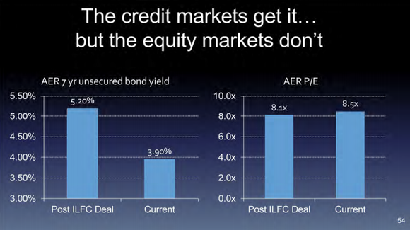 Einhorn Aer Debt Vs Equity
