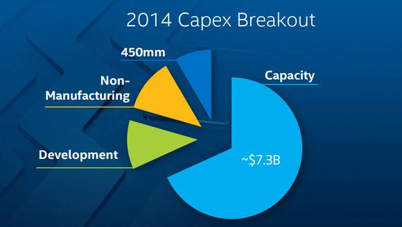 Intel capex 2014