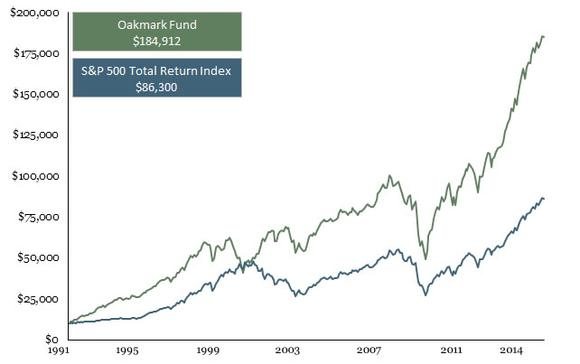 Oakmark Fund