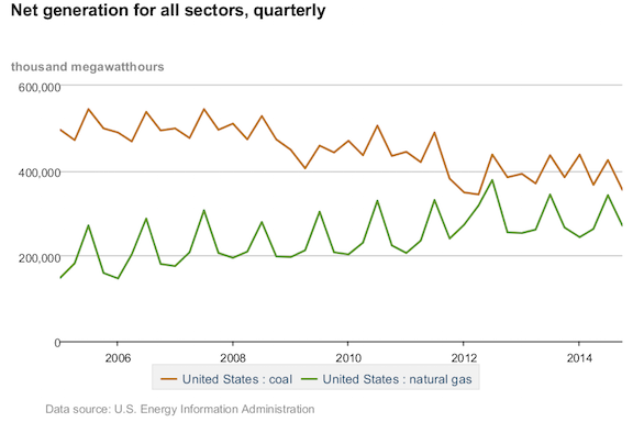 Eia Coal Nat Gas Chart