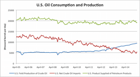 Us Oil Consumption And Production