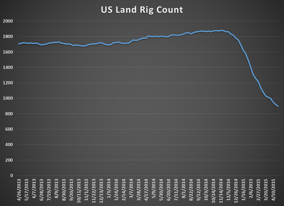 Us Land Rig Count