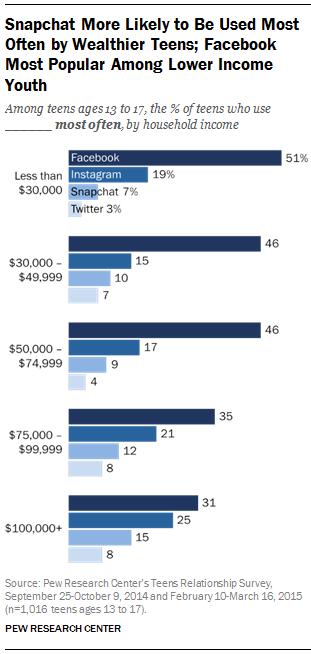 Pew Internet Income